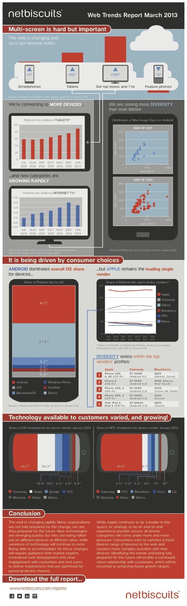 Web Trends Report März 2013