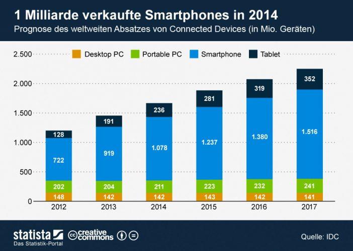 Smartphones und Tablets sind die Gewinner des mobilen Booms