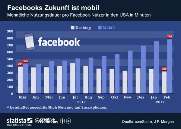 Facebook wird jeden Monat mobiler. Wird dieser Trend durch Facebook Home sogar noch beschleunigt?