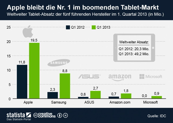 Weltweiter Tablet-Umsatz im ersten Quartal 2013