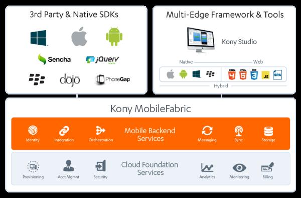 """Studie bescheinigt Kony, Inc. Bestnoten in Sachen """"Mobile Infrastructure Services"""" (MIS)"""