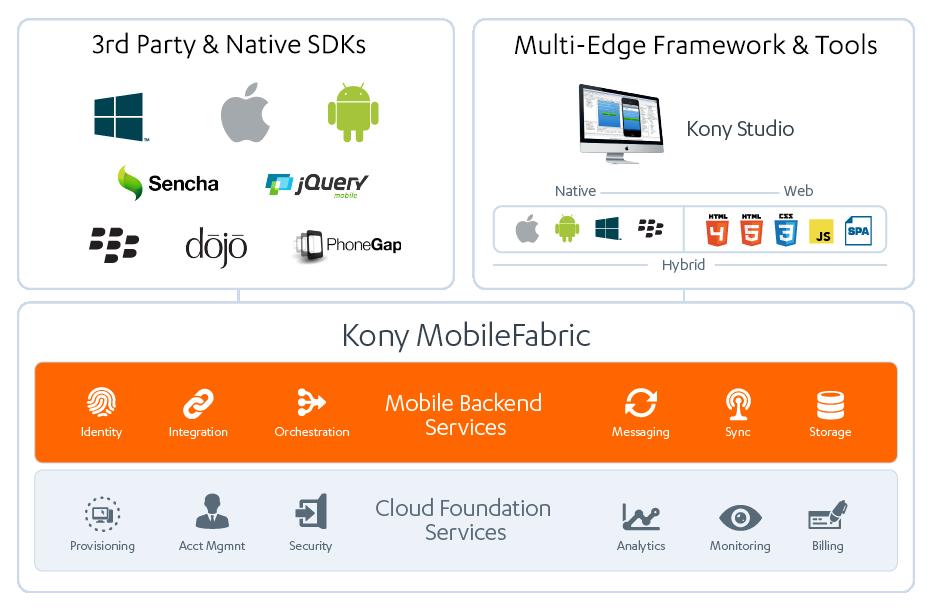 Infodiagramm zu Kony Mobile Fabric