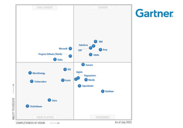 Gartner Magic MADP Quadrant Juli 2015