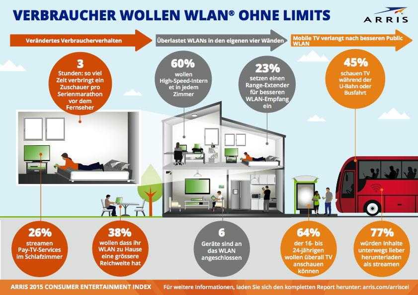WLAN ohne Limits - ARRIS-Studie