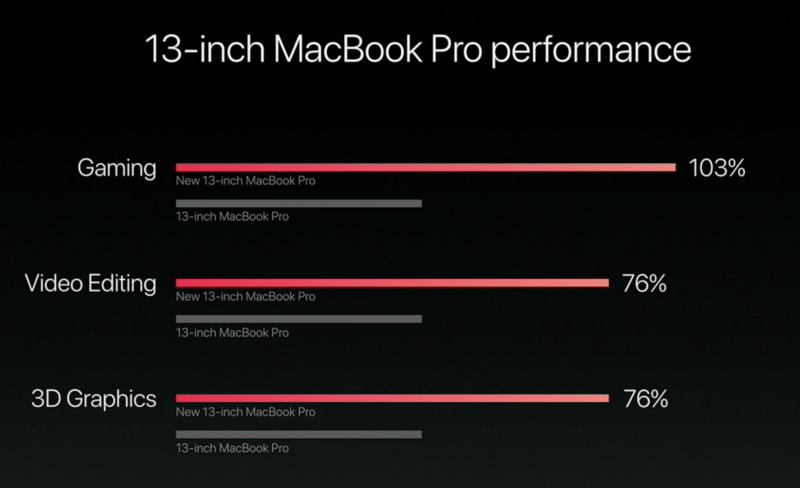 macbook-pro-13-zoll-leistungswerte