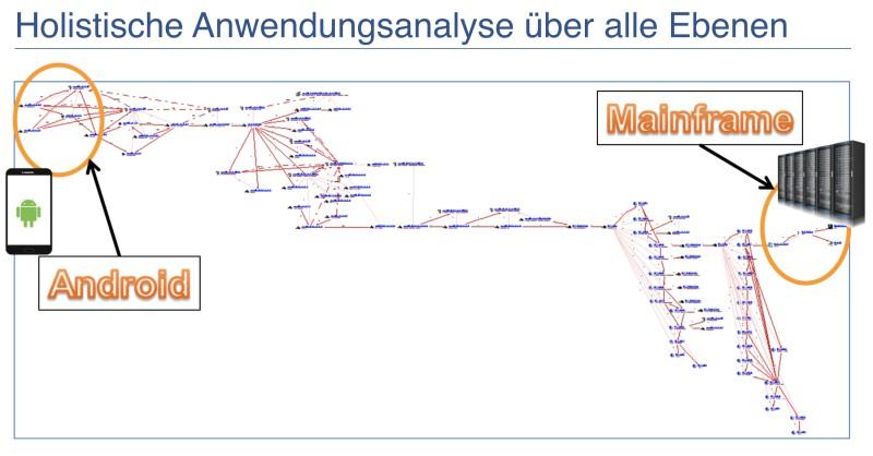 Der holistische Analyseansatz der CAST Softwaretools macht den Unterschied
