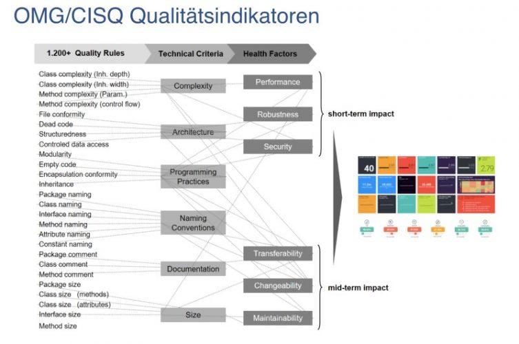 OMG/CISQ-Indikatoren machen CAST-Analysen so aussagekräftig