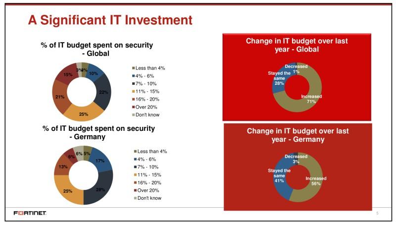 So viel investieren Firmen in IT-Sicherheit
