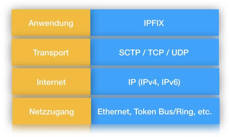 Schichten des IPFIX