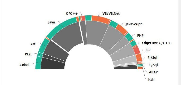 CAST Hight Portfolio Demographics