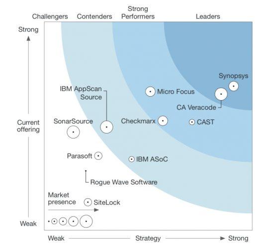 Forrester-Review-Ergebnis als Infografik