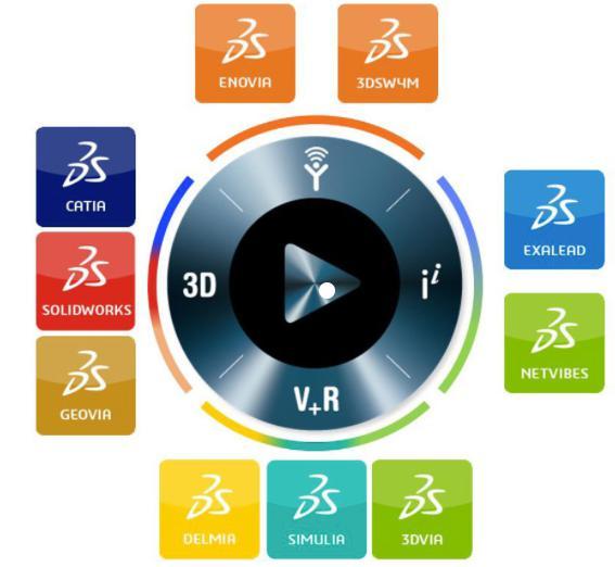 3DEXPERIENCE-Plattform von Dassault Systèmes auf einen Blick