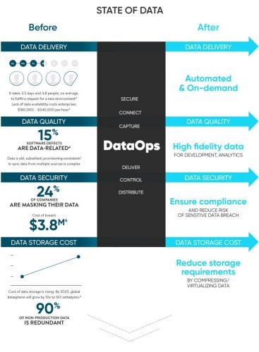 Infografik DataOps von Delphix