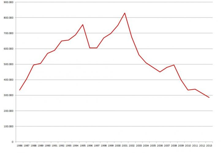 Cebit-Besucherzahlen 1986 bis 2013