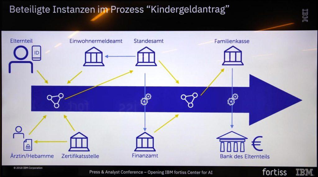 Mithilfe von KI und Blockchain sollen Behördengänge künftig deutlich vereinfacht werden