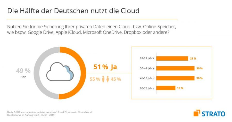 Private Cloud-Nutzer sind auf dem Vormarsch