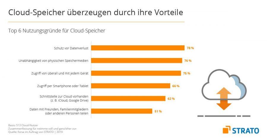 Privatanwender nutzen die Cloud aus unterschiedlichsten Gründen