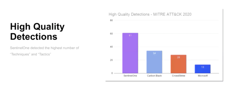 MITRE ATT&CK-Evaluierungstest - High Quality Detections