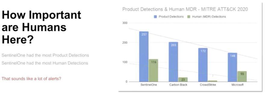So schnitt SentinelOne im großen MITRE ATT&CK-Test 2020 ab 1