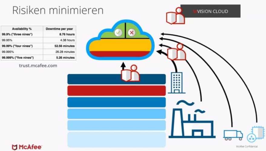 Risiken in OT-Cloud-Umgebungen minimieren