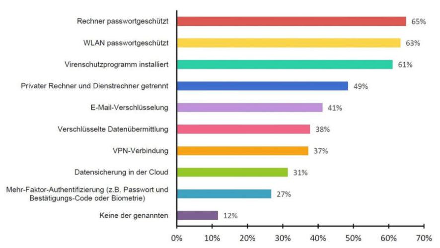 TeleTrusT-Umfrage zur IT Sicherheit im Homeoffice