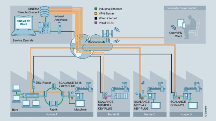 Fernzugriff auf Fertigungsmaschinen mithilfe von SINEMA RC