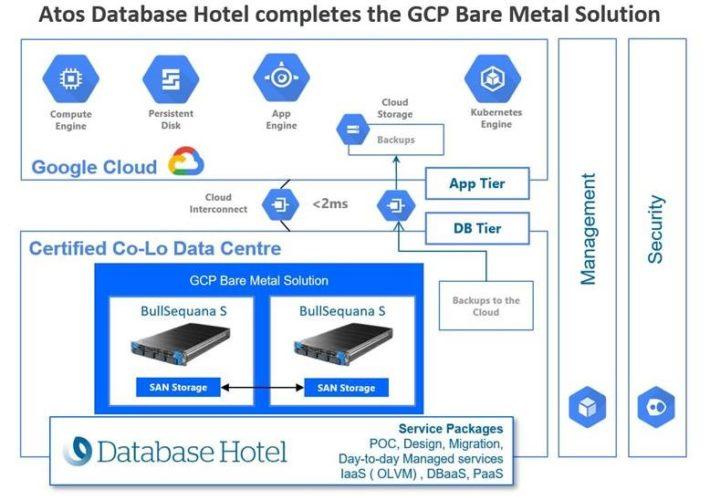 Mit Atos Database Hotel rücken Rechenzentren näher an die Google Cloud