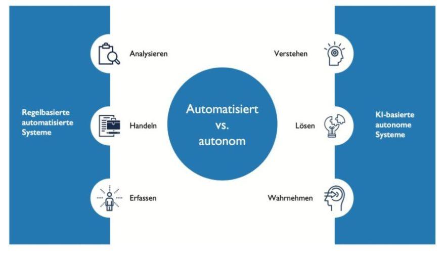 Autonome vs. automatisierte Fertigung