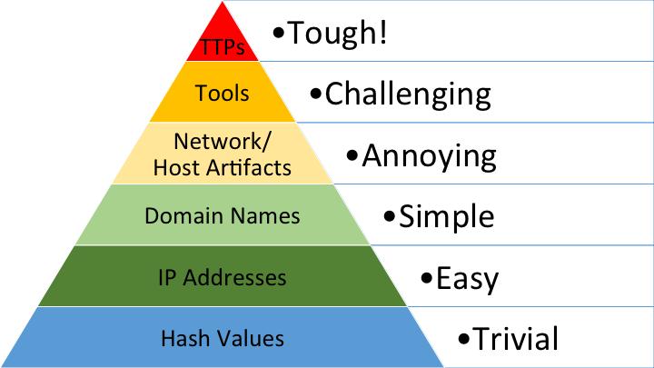 Pyramid of Pain