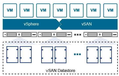 VMware vSphere - vSAN im Verbund