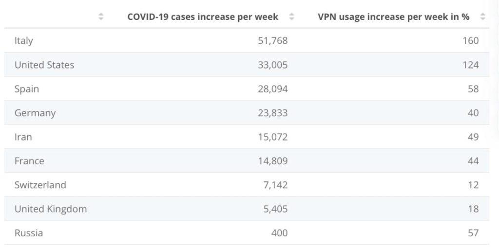 VPN-Nutzung pro Land während der Anfänge der Corona-Pandemie
