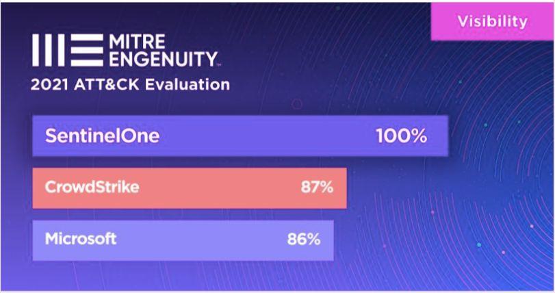 MITRE Engenuity-Sicherheitstest zeigt - SentinelOne kommt den Hackern auf die Spur