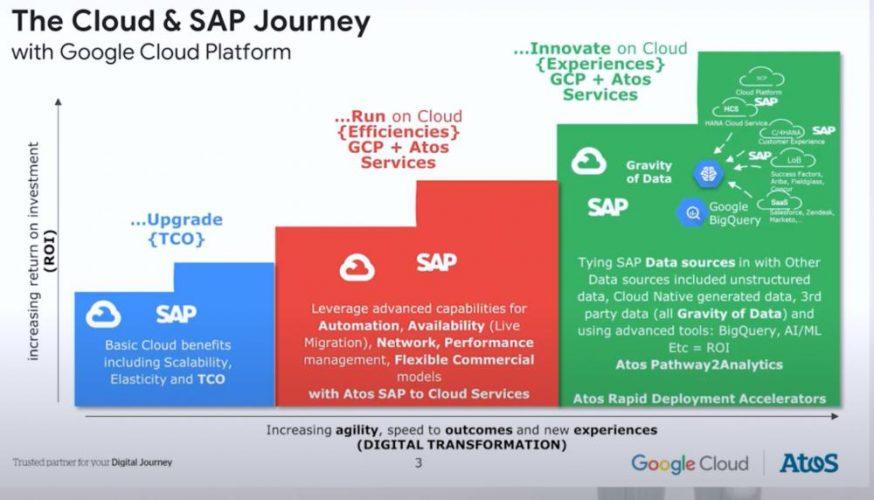 Wie Atos helfen kann, SAP-Anwendungen in die Cloud zu überführen