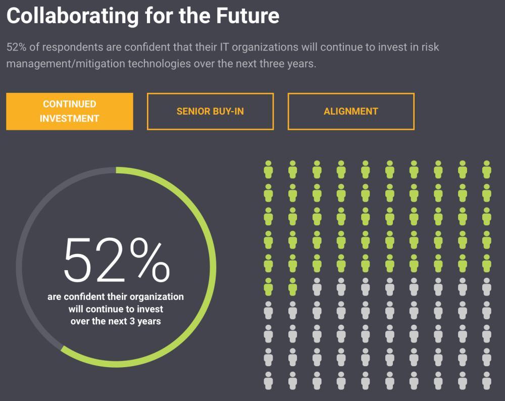 SolarWinds-Studie 2021 Investitionen in die Sicherheit werden weiterhin steigen