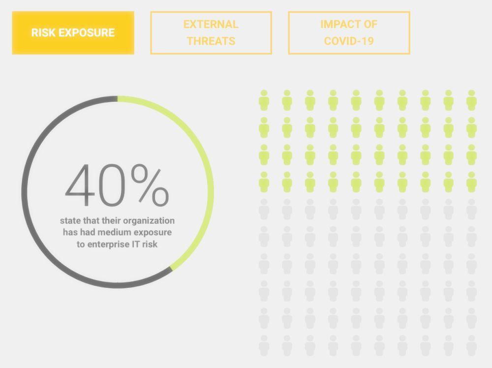 SolarWinds-Studie 2021 Mittleres IT-Risiko während der letzten 12 Monate