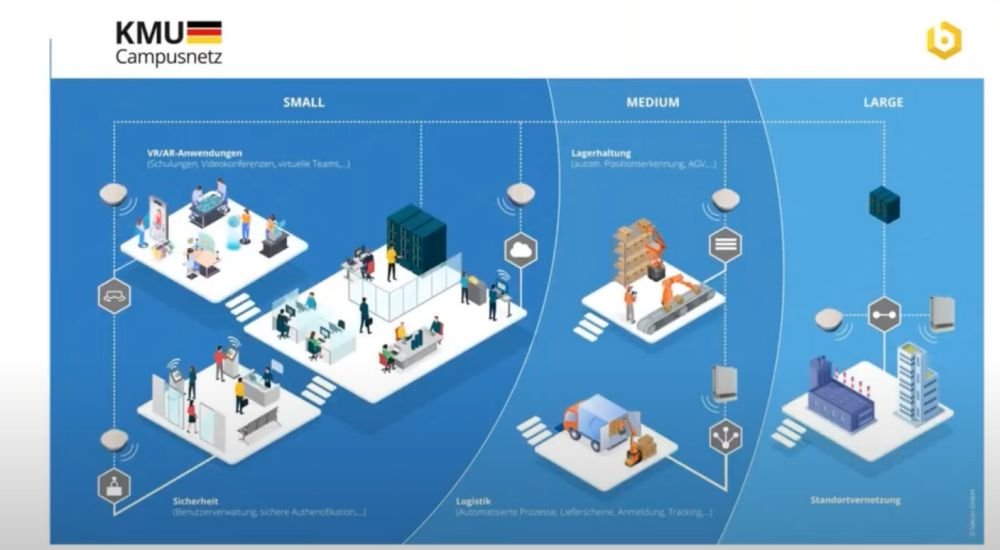 becon und das 5G KMU Campusnetz für den Mittelstand